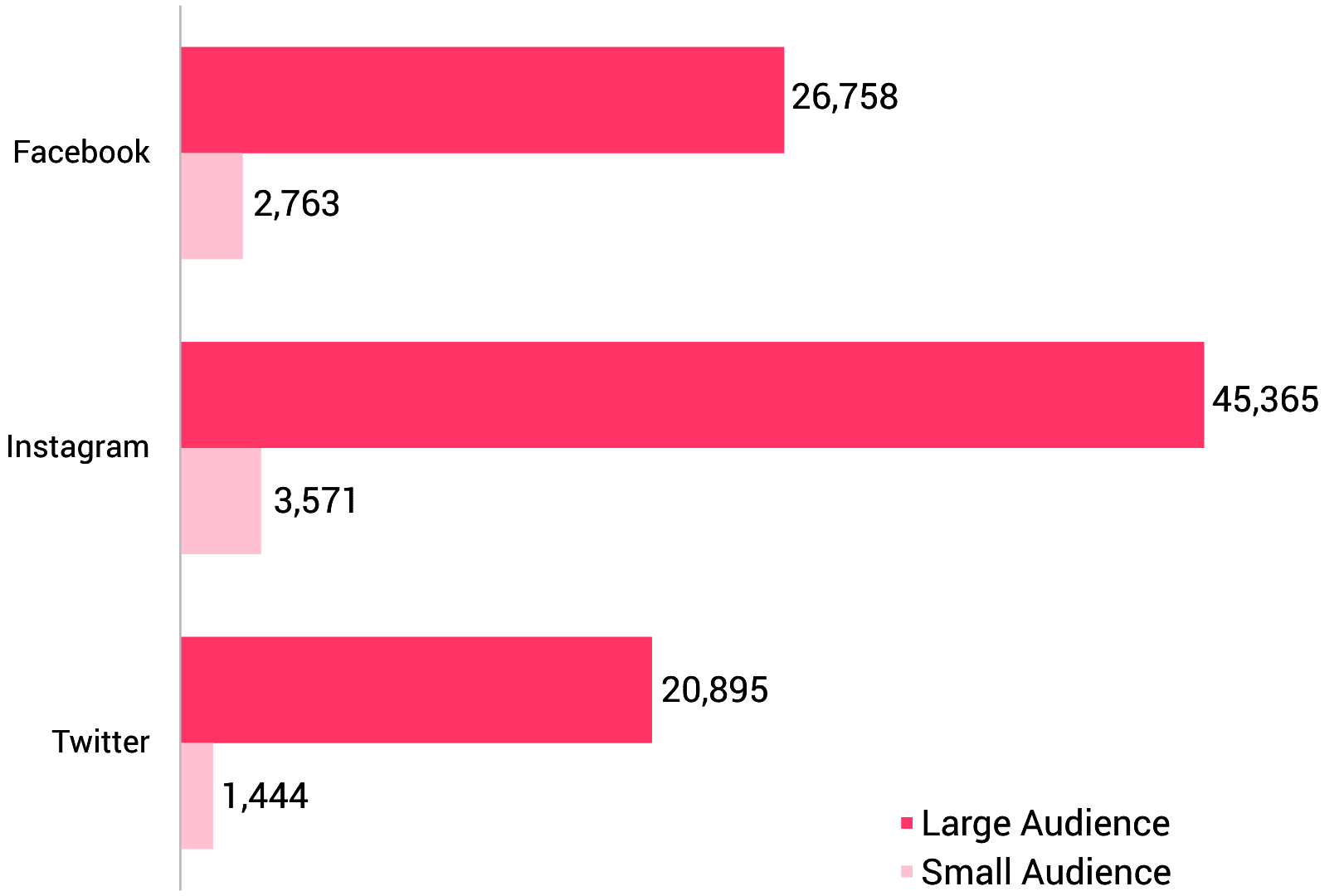 Index Avg Audience Increase Graph