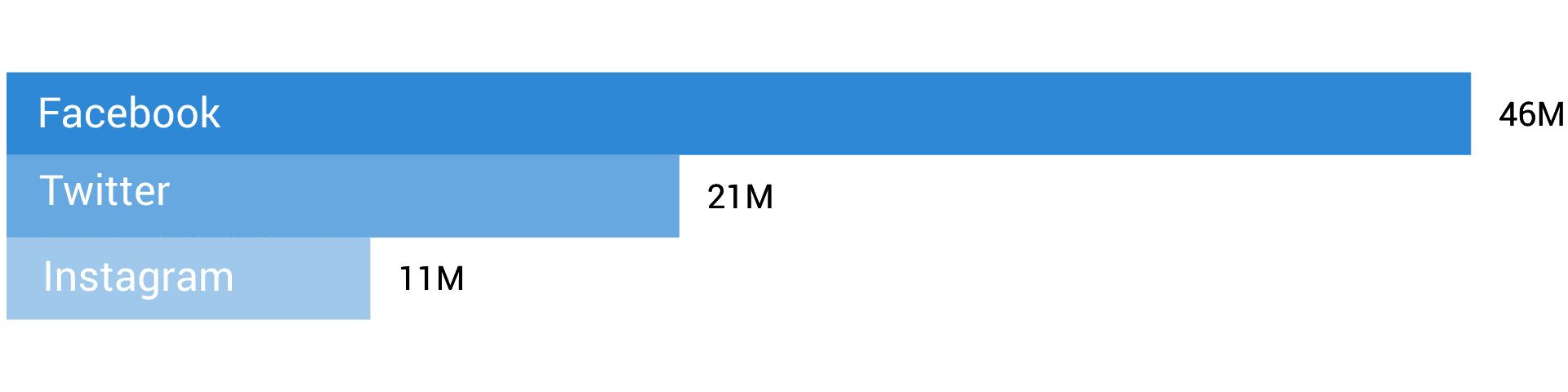 Index Total Audience Size by Channel Chart