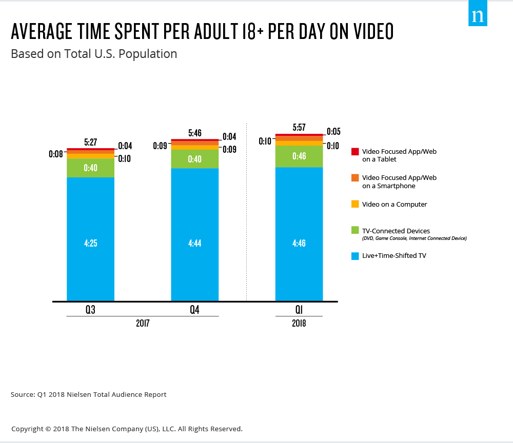Average Time Spent Per Adult Per Day – Nielsen 2018
